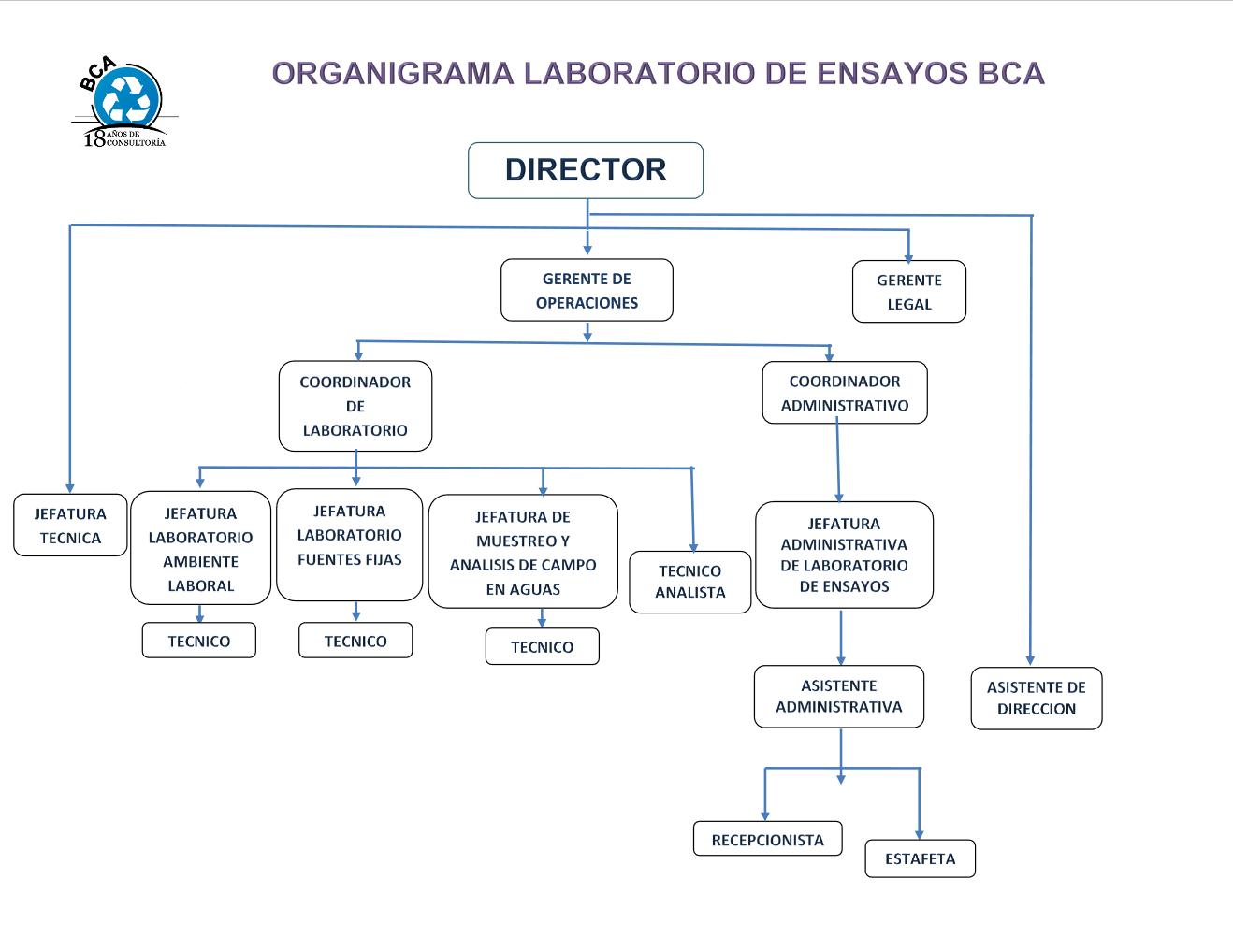 Organigrama Laboratorio de Ensayos.